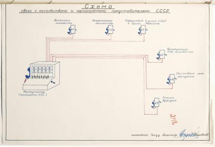 Diagram of communications between embassies and official Soviet representatives at the Teheran Conference. 1943. RGVA